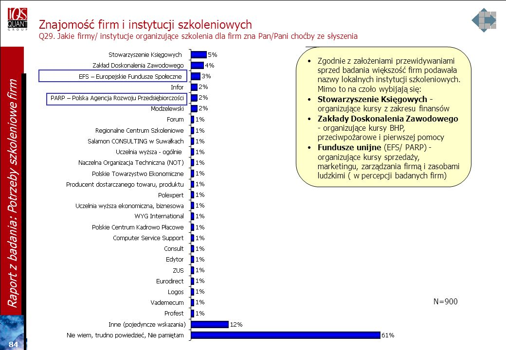 Znajomość firm i instytucji szkoleniowych Q29