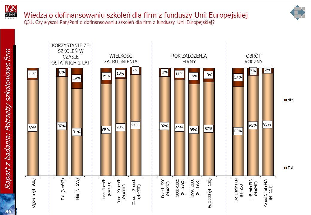 Wiedza o dofinansowaniu szkoleń dla firm z funduszy Unii Europejskiej Q31. Czy słyszał Pan/Pani o dofinansowaniu szkoleń dla firm z funduszy Unii Europejskiej