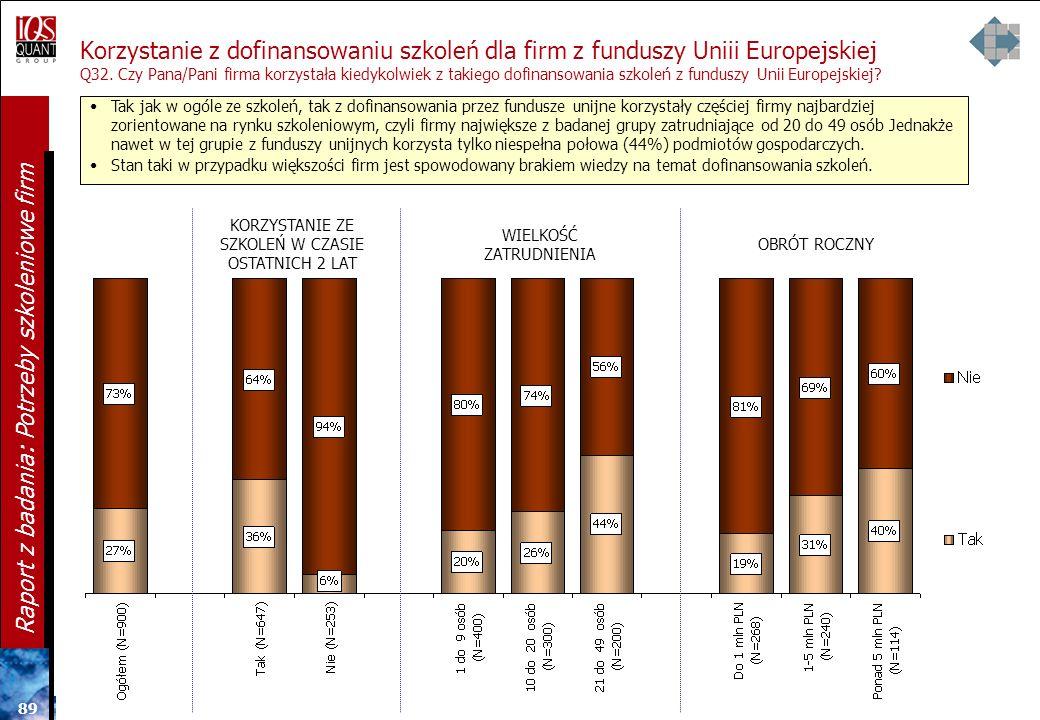 Korzystanie z dofinansowaniu szkoleń dla firm z funduszy Uniii Europejskiej Q32. Czy Pana/Pani firma korzystała kiedykolwiek z takiego dofinansowania szkoleń z funduszy Unii Europejskiej