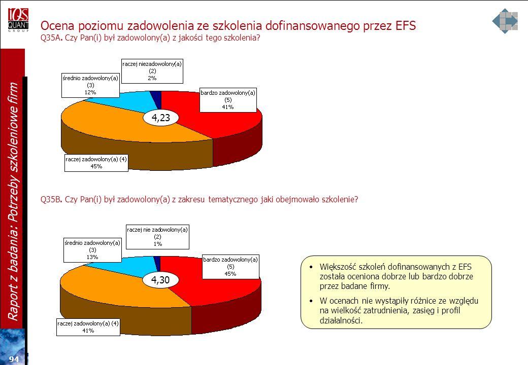 Ocena poziomu zadowolenia ze szkolenia dofinansowanego przez EFS Q35A