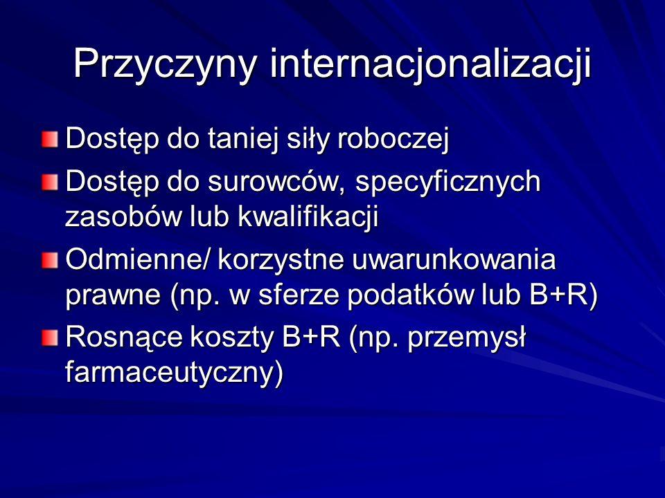 Przyczyny internacjonalizacji