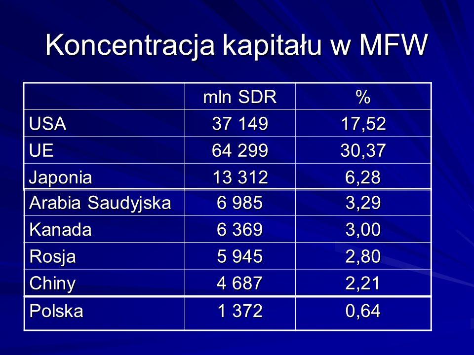 Koncentracja kapitału w MFW