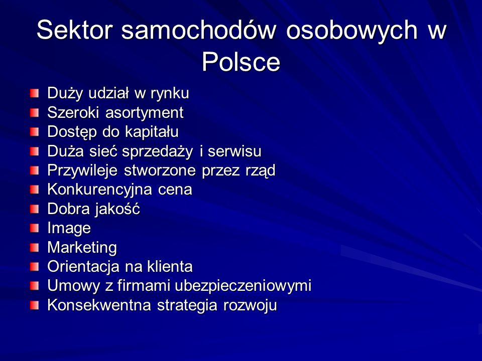 Sektor samochodów osobowych w Polsce