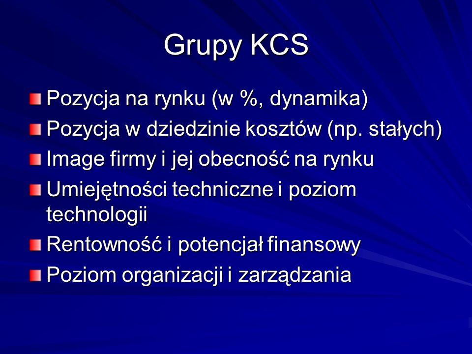 Grupy KCS Pozycja na rynku (w %, dynamika)