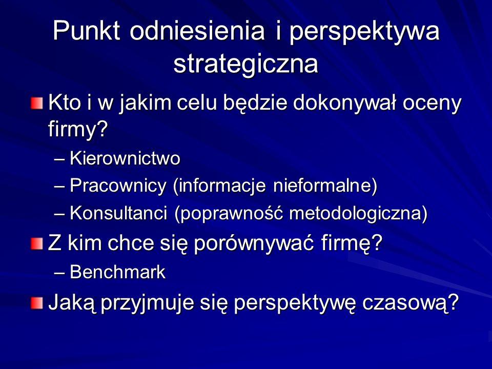 Punkt odniesienia i perspektywa strategiczna