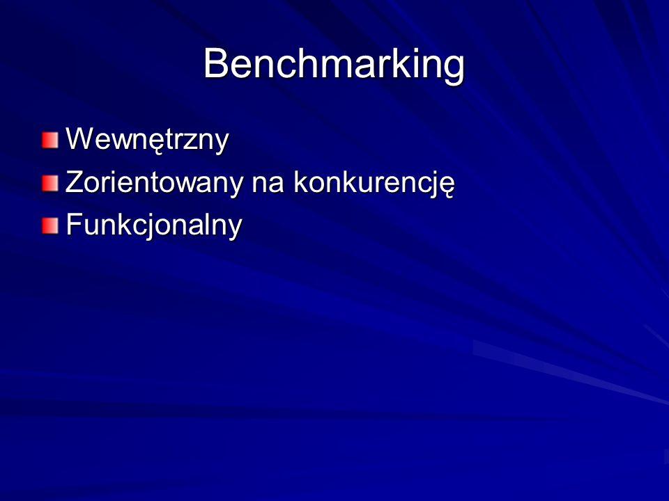 Benchmarking Wewnętrzny Zorientowany na konkurencję Funkcjonalny