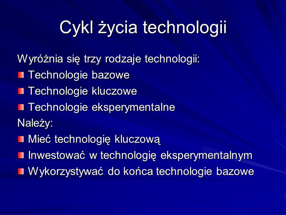 Cykl życia technologii