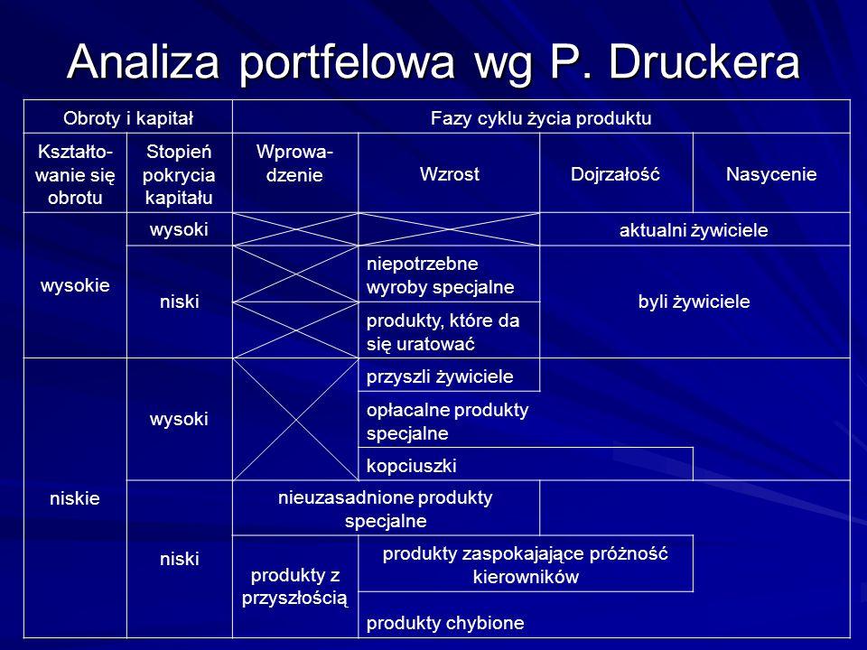 Analiza portfelowa wg P. Druckera