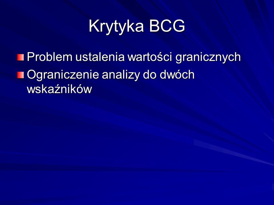 Krytyka BCG Problem ustalenia wartości granicznych