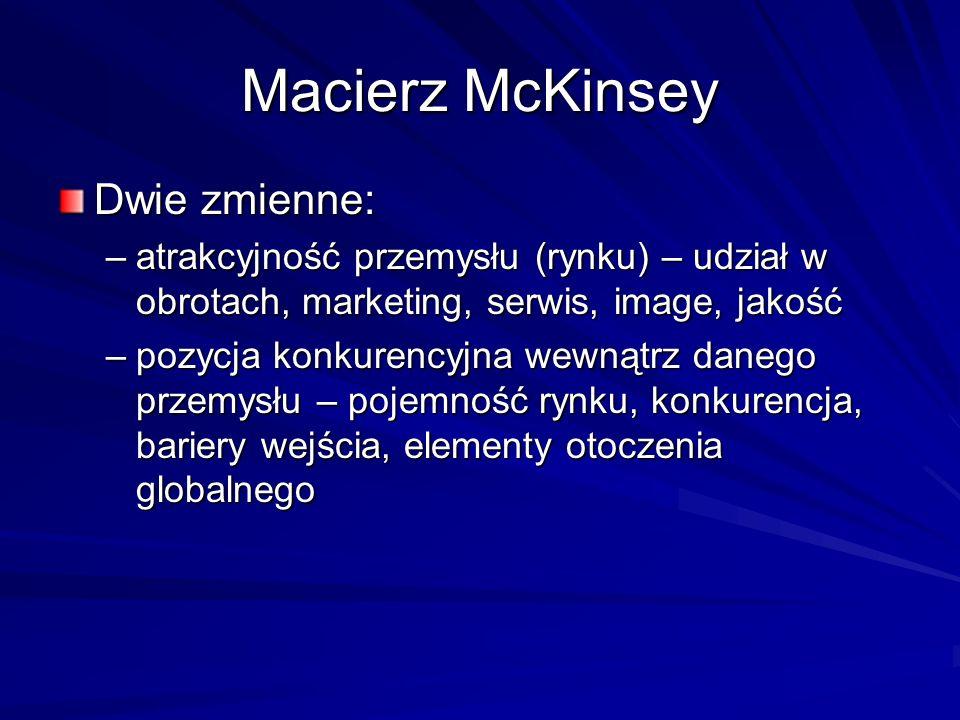 Macierz McKinsey Dwie zmienne: