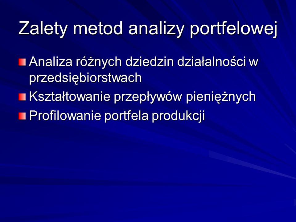 Zalety metod analizy portfelowej