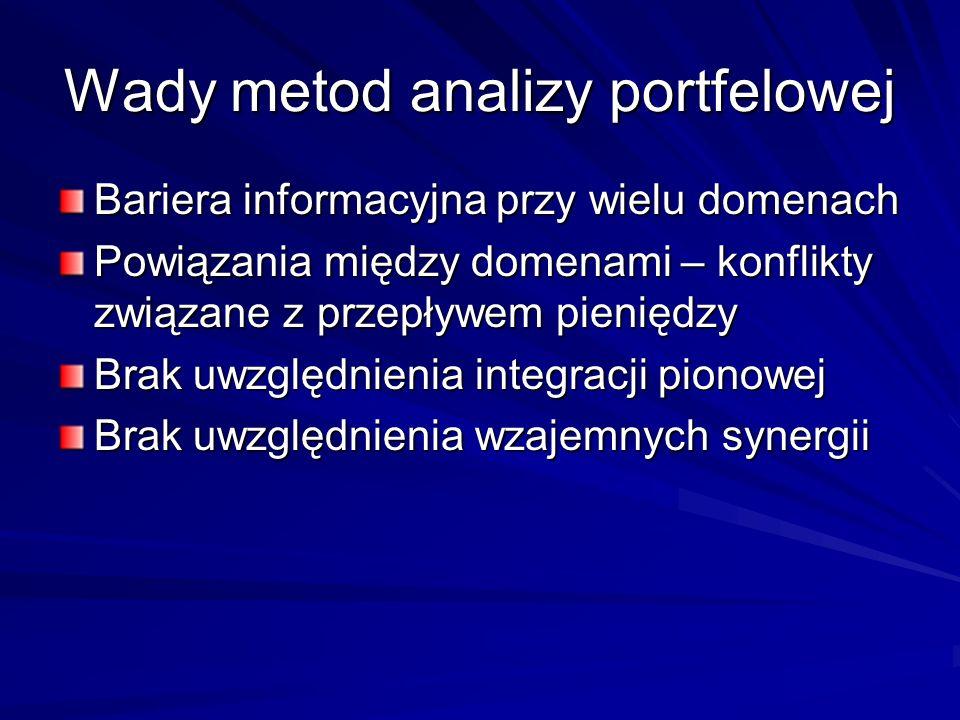 Wady metod analizy portfelowej