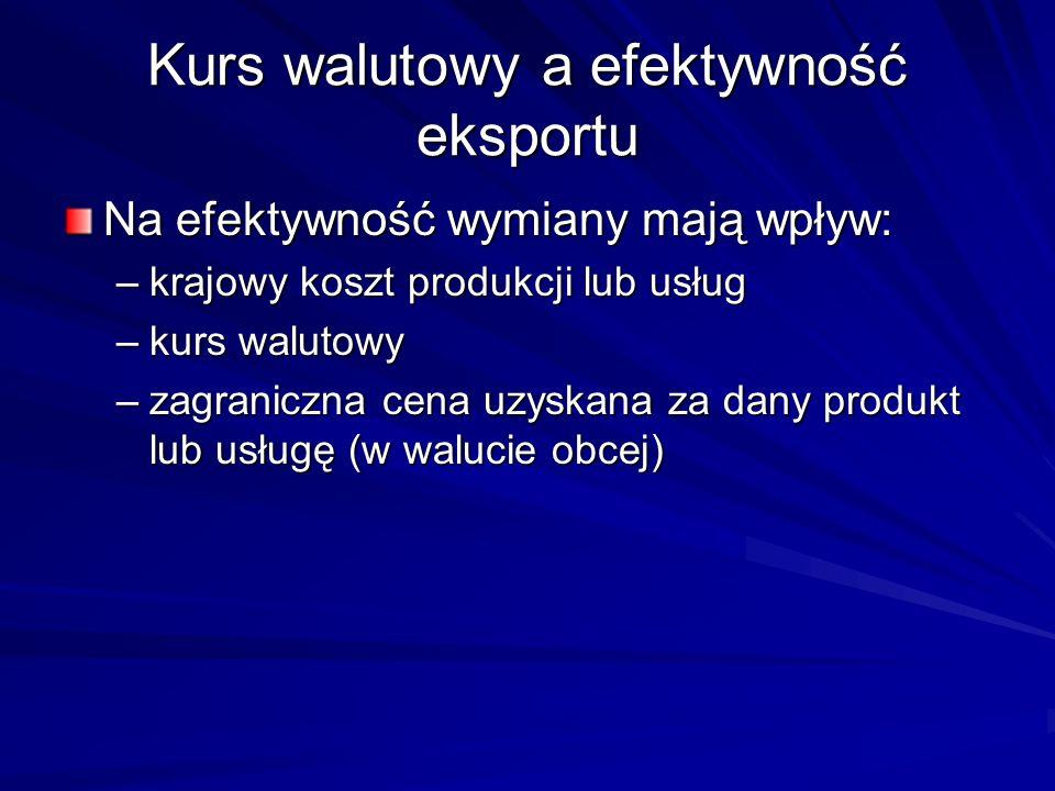 Kurs walutowy a efektywność eksportu
