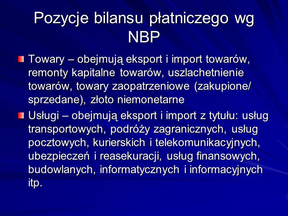 Pozycje bilansu płatniczego wg NBP