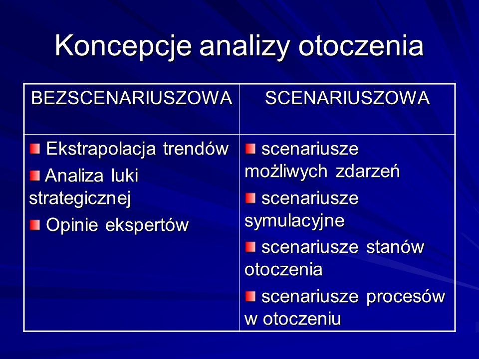 Koncepcje analizy otoczenia