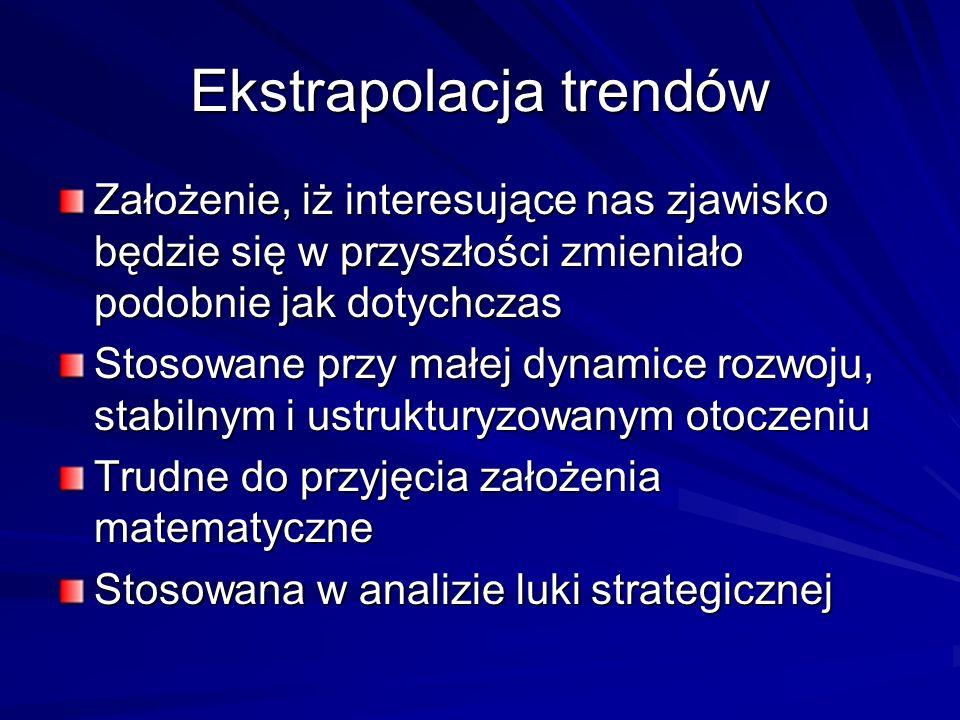 Ekstrapolacja trendów