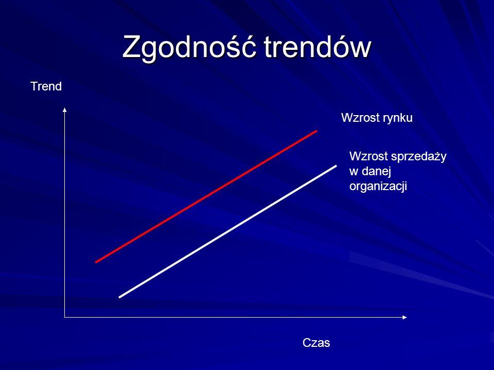 Zgodność trendów Trend Wzrost rynku