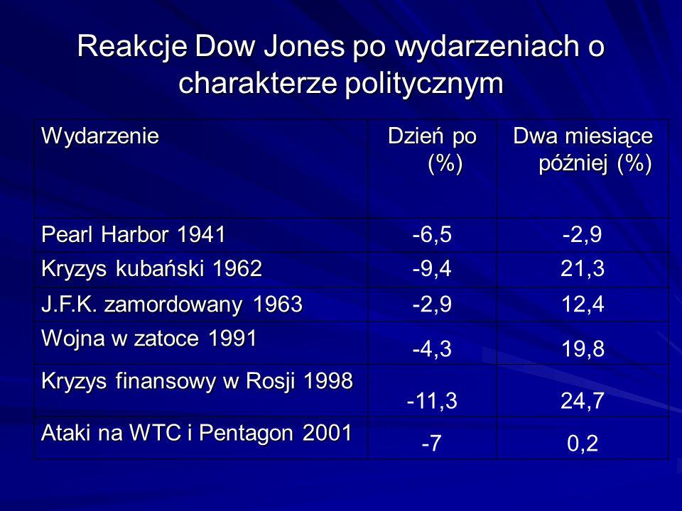 Reakcje Dow Jones po wydarzeniach o charakterze politycznym