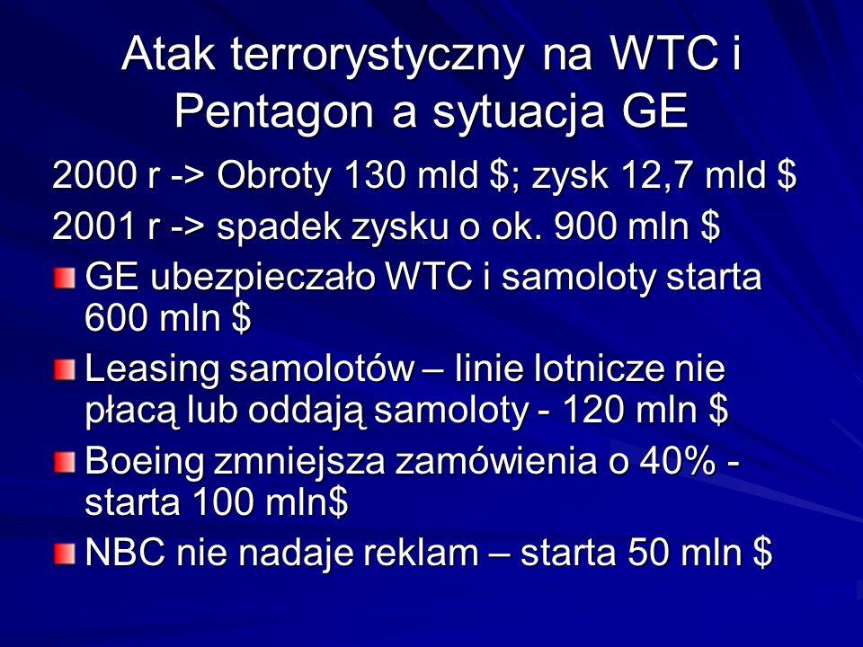 Atak terrorystyczny na WTC i Pentagon a sytuacja GE