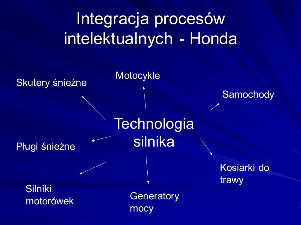 Integracja procesów intelektualnych - Honda