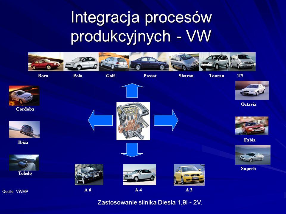Integracja procesów produkcyjnych - VW
