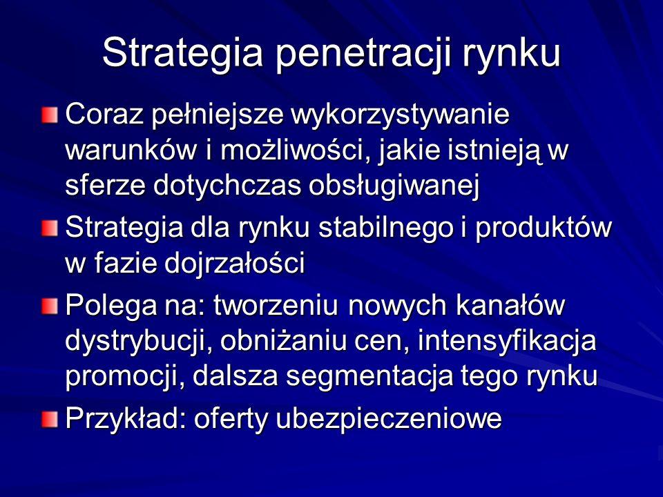 Strategia penetracji rynku
