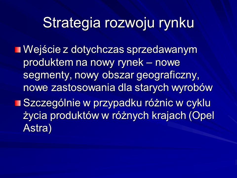 Strategia rozwoju rynku