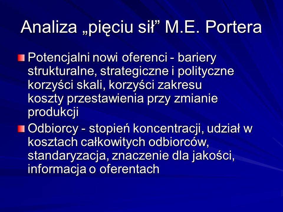 """Analiza """"pięciu sił M.E. Portera"""