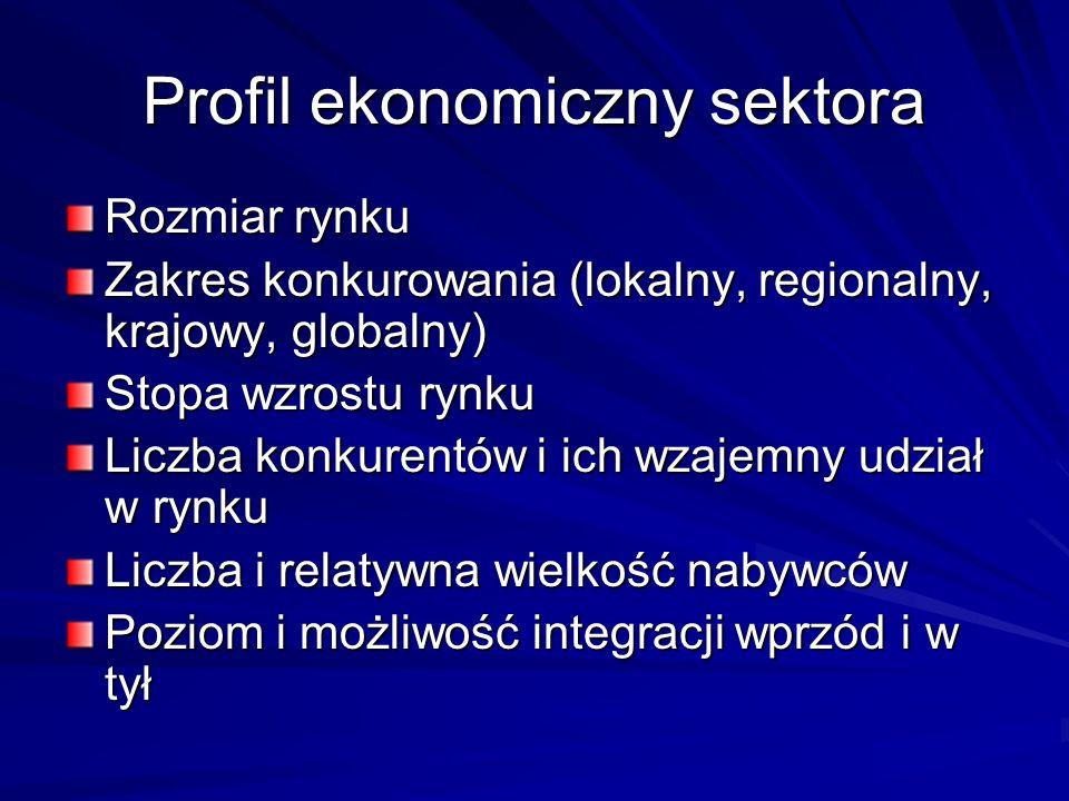 Profil ekonomiczny sektora