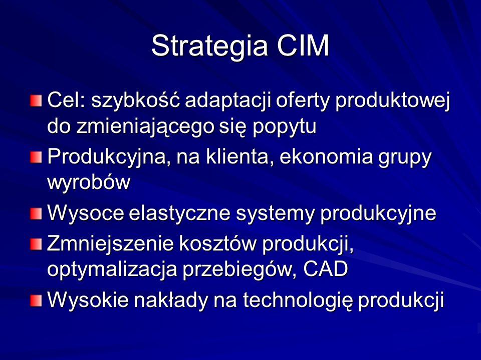 Strategia CIM Cel: szybkość adaptacji oferty produktowej do zmieniającego się popytu. Produkcyjna, na klienta, ekonomia grupy wyrobów.