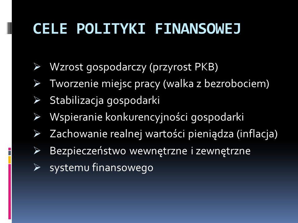 CELE POLITYKI FINANSOWEJ