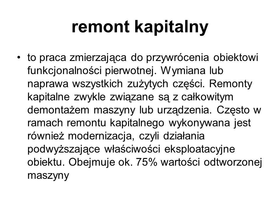 remont kapitalny