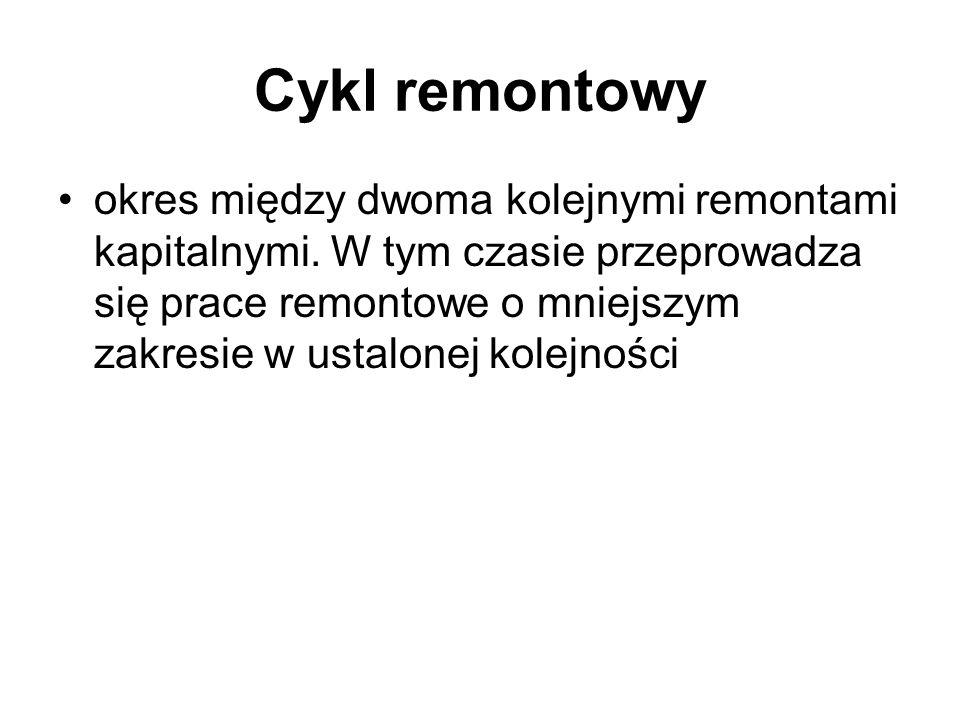 Cykl remontowy
