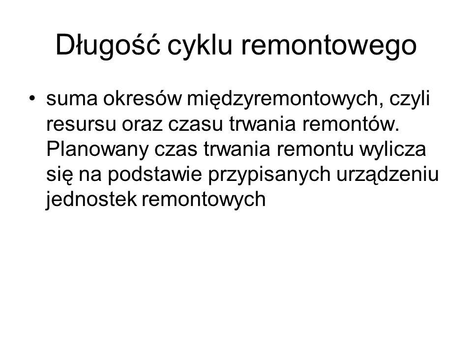 Długość cyklu remontowego