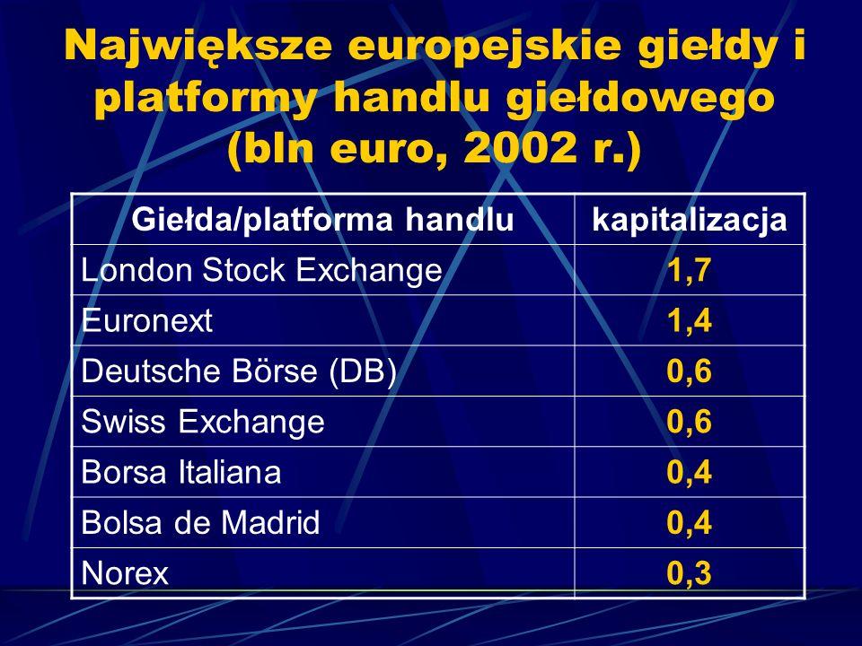 Giełda/platforma handlu