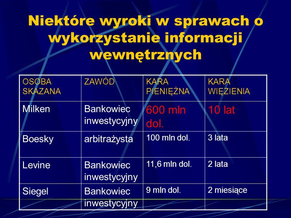 Niektóre wyroki w sprawach o wykorzystanie informacji wewnętrznych