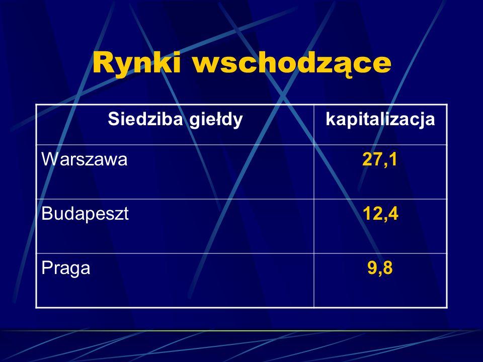 Rynki wschodzące Siedziba giełdy kapitalizacja Warszawa 27,1 Budapeszt