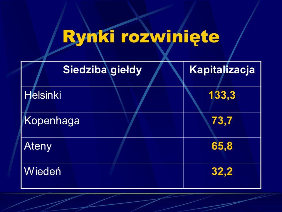 Rynki rozwinięte Siedziba giełdy Kapitalizacja Helsinki 133,3