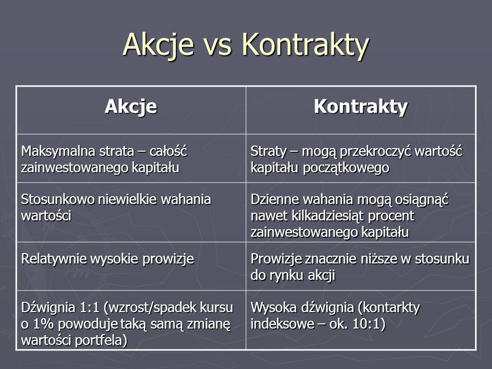 Akcje vs Kontrakty Akcje Kontrakty