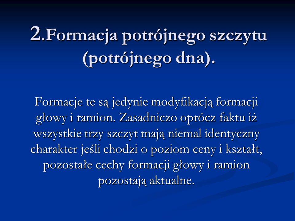 2.Formacja potrójnego szczytu (potrójnego dna).