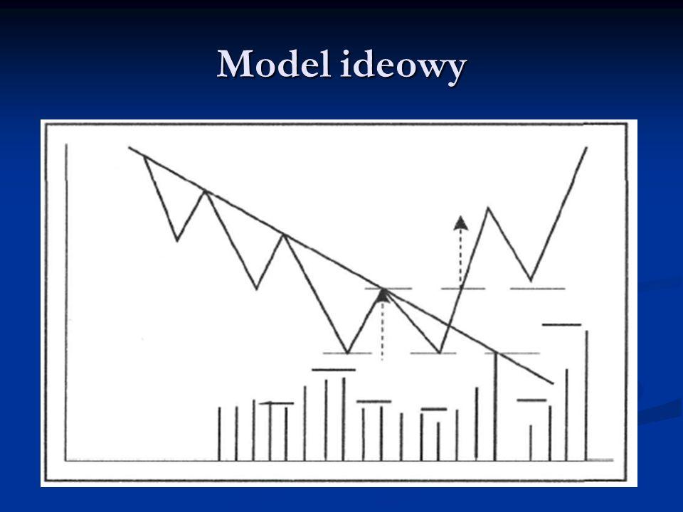 Model ideowy