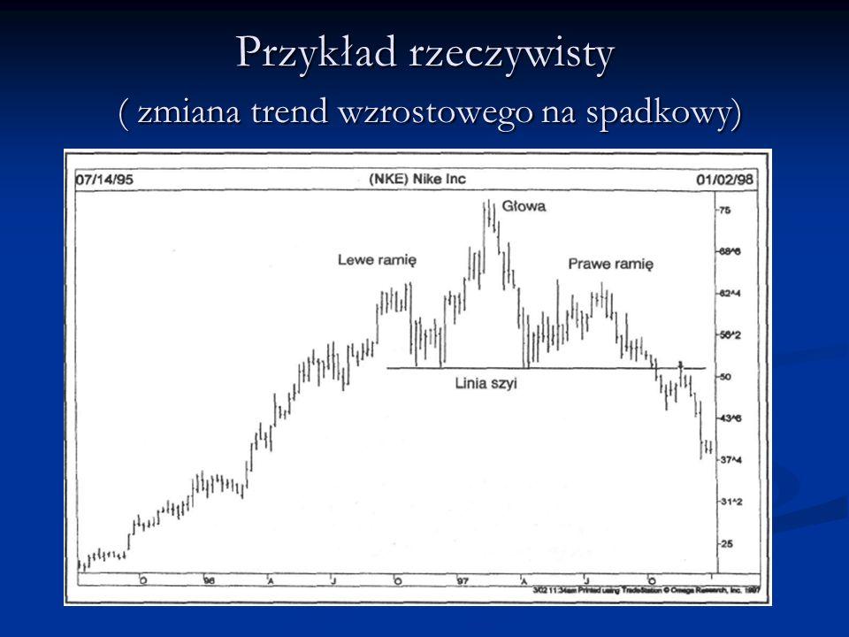 Przykład rzeczywisty ( zmiana trend wzrostowego na spadkowy)