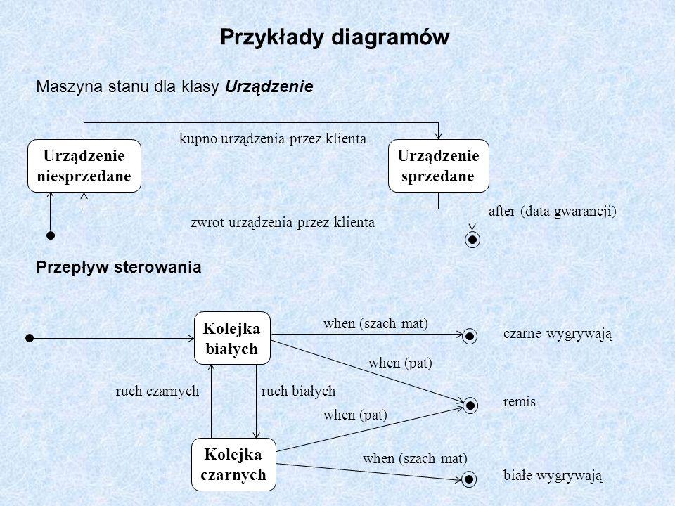 Przykłady diagramów Maszyna stanu dla klasy Urządzenie Urządzenie