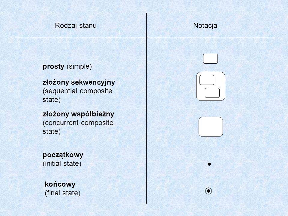 Rodzaj stanu Notacja. prosty (simple) złożony sekwencyjny. (sequential composite. state) złożony współbieżny.
