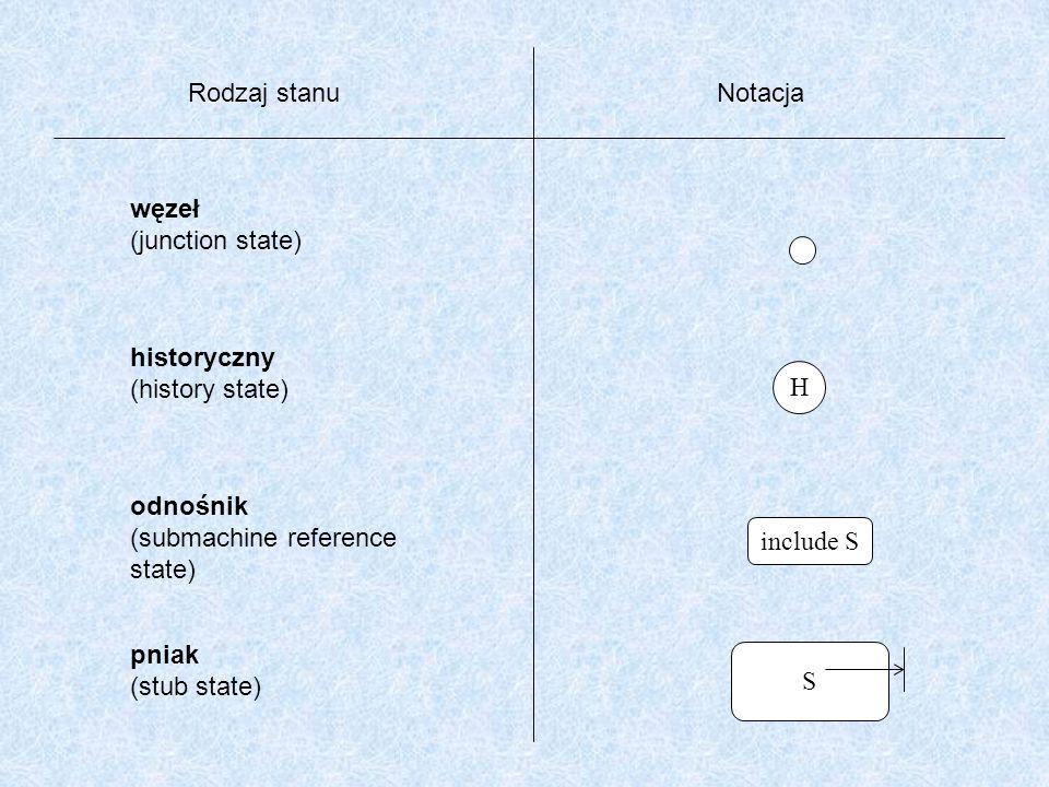 Rodzaj stanu Notacja. węzeł. (junction state) historyczny. (history state) H. odnośnik. (submachine reference.