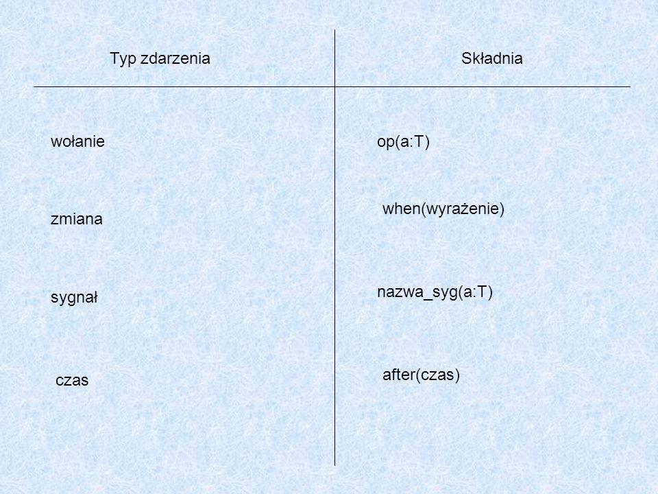 Typ zdarzenia Składnia. wołanie. op(a:T) when(wyrażenie) zmiana. nazwa_syg(a:T) sygnał. after(czas)