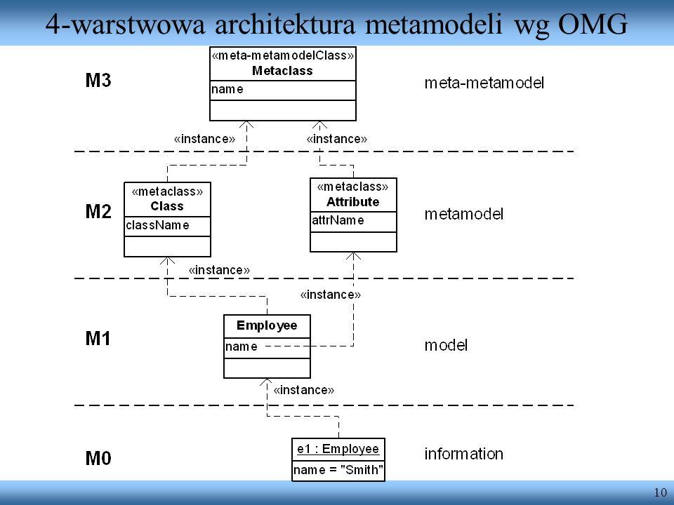 4-warstwowa architektura metamodeli wg OMG