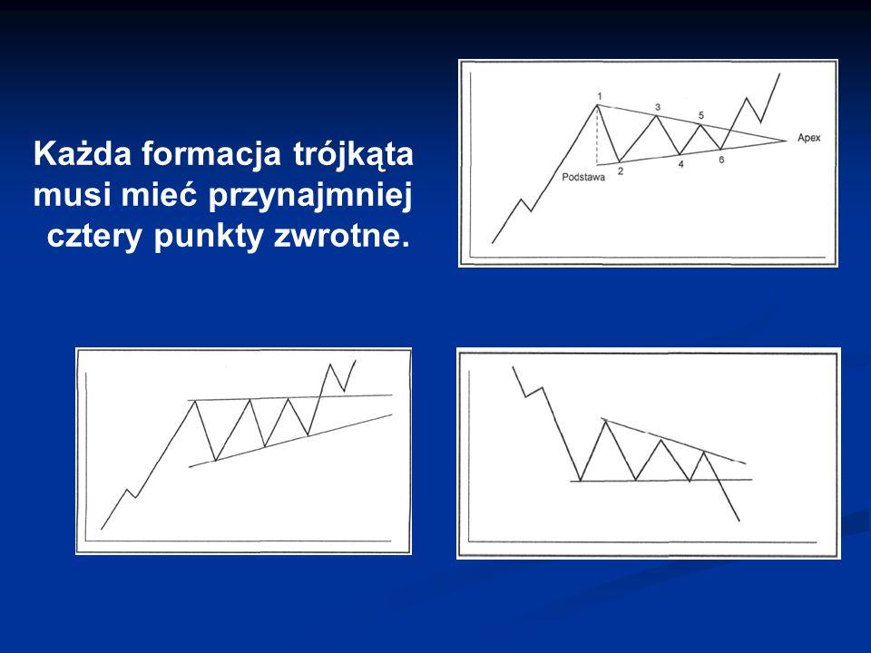 Każda formacja trójkąta musi mieć przynajmniej