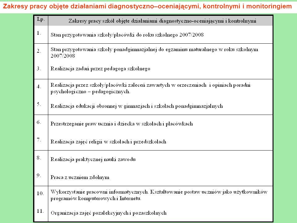 Zakresy pracy objęte działaniami diagnostyczno–oceniającymi, kontrolnymi i monitoringiem