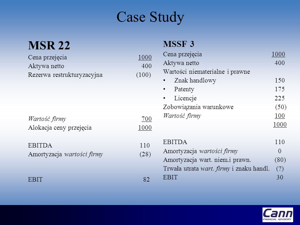 Case Study MSR 22 MSSF 3 Cena przejęcia 1000 Cena przejęcia 1000